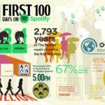 Los 100 primeros días de Los Beatles en Spotify